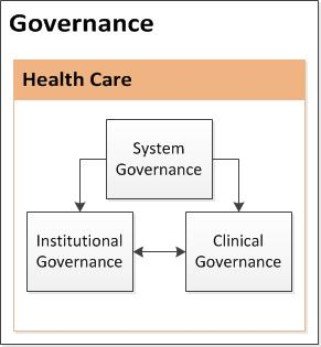 Governance in healthcare